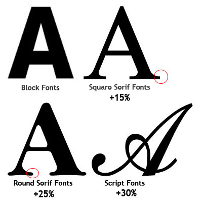 Serif font style differences between script and sans serif font styles